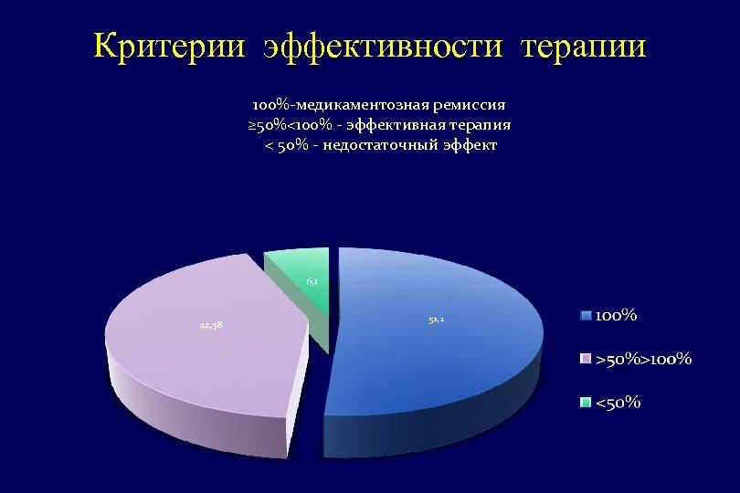 Критерии эффективности терапии 100%-медикаментозная ремиссия ≥ 50%<100% - эффективная терапия < 50% - недостаточный