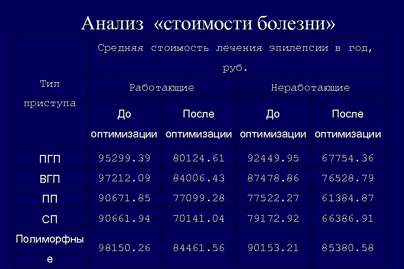 Анализ «стоимости болезни» Средняя стоимость лечения эпилепсии в год, руб. Тип приступа Работающие До