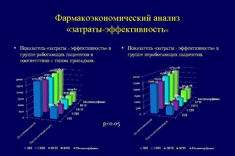 Фармакоэкономический анализ «затраты-эффективность» • Показатель «затраты - эффективность» в группе работающих пациентов в соответствии