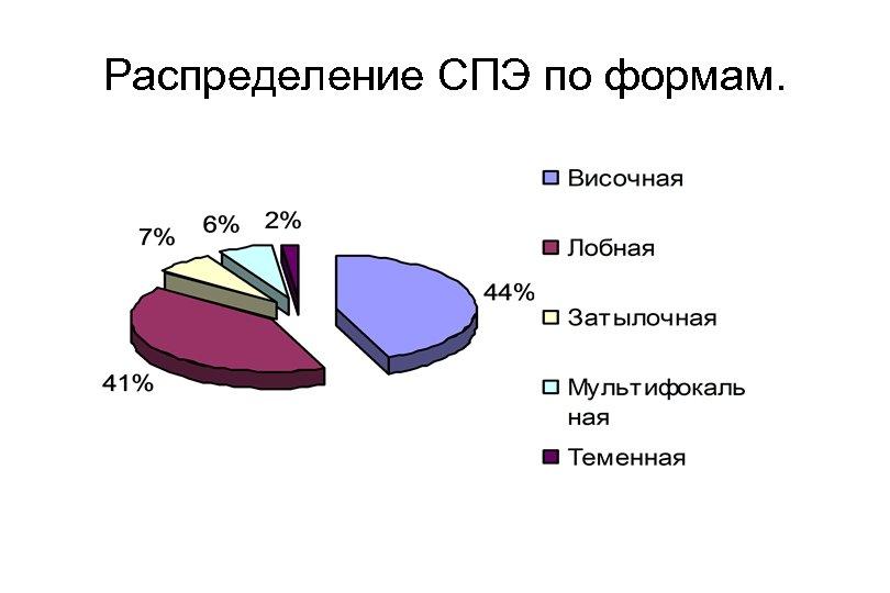 Распределение СПЭ по формам.