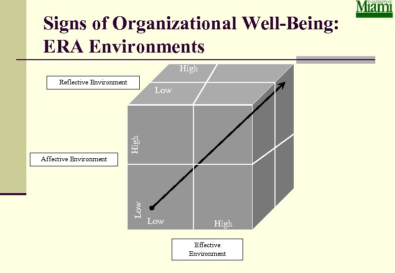 Signs of Organizational Well-Being: ERA Environments High Reflective Environment High Low Affective Environment Low