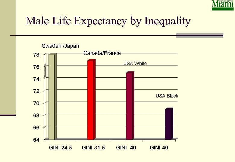 Male Life Expectancy by Inequality Sweden /Japan Canada/France