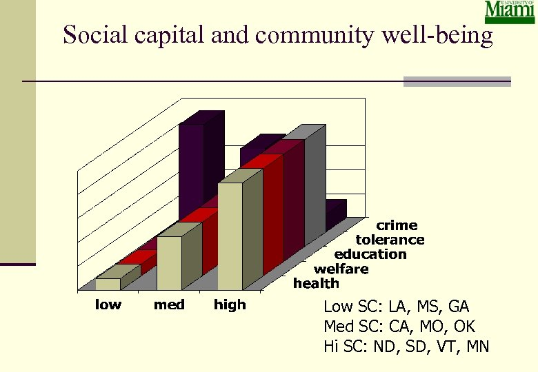 Social capital and community well-being Low SC: LA, MS, GA Med SC: CA, MO,