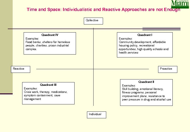 Time and Space: Individualistic and Reactive Approaches are not Enough Collective Quadrant IV Quadrant