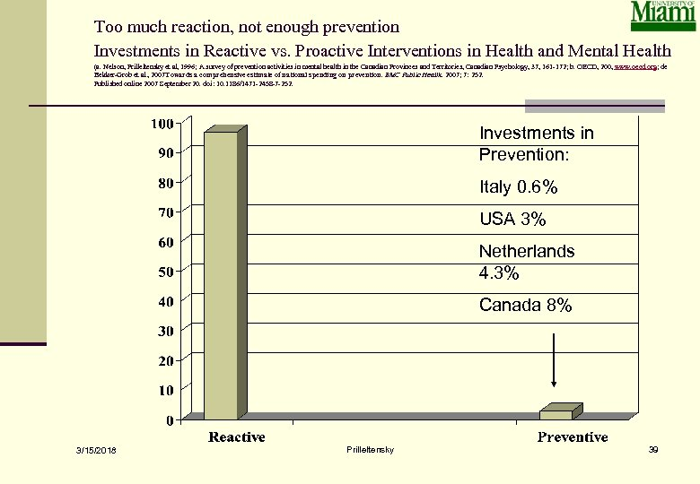 Too much reaction, not enough prevention Investments in Reactive vs. Proactive Interventions in Health