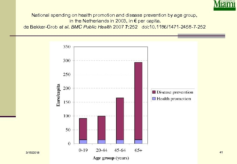 National spending on health promotion and disease prevention by age group, in the Netherlands