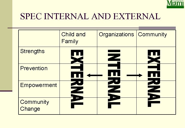SPEC INTERNAL AND EXTERNAL Child and Family Strengths Prevention Empowerment Community Change Organizations Community