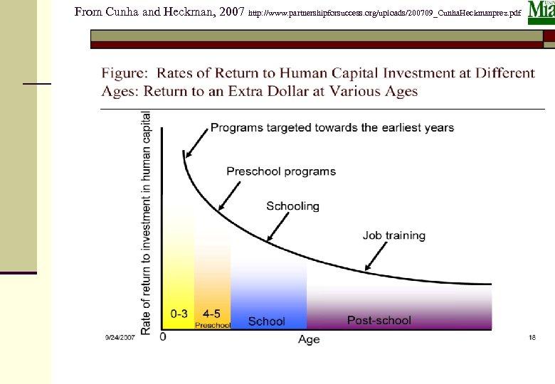 From Cunha and Heckman, 2007 http: //www. partnershipforsuccess. org/uploads/200709_Cunha. Heckmanprez. pdf 3/15/2018 Prilleltensky 49