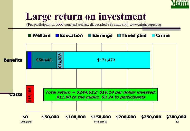 Large return on investment (Per participant in 2000 constant dollars discounted 3% annually) www.