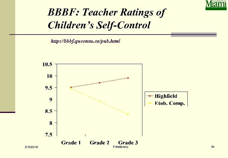 BBBF: Teacher Ratings of Children's Self-Control http: //bbbf. queensu. ca/pub. html 3/15/2018 Prilleltensky 54