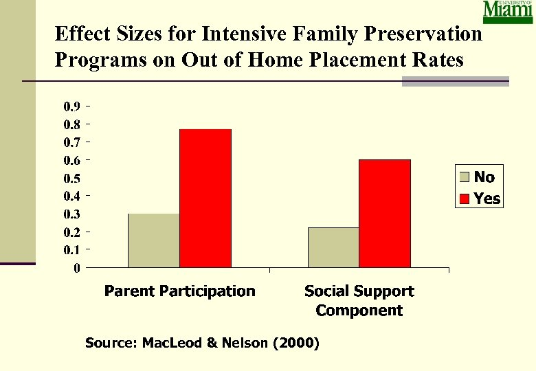 Effect Sizes for Intensive Family Preservation Programs on Out of Home Placement Rates Source: