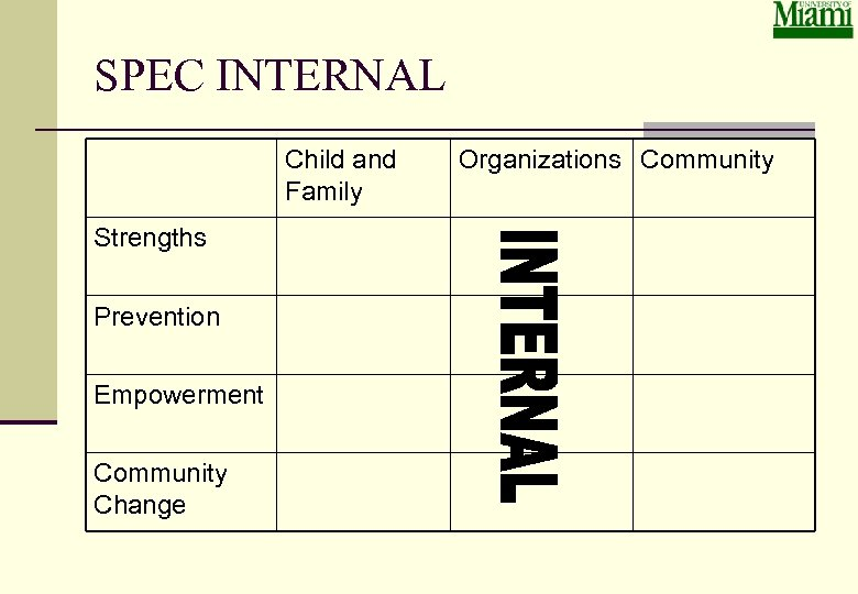 SPEC INTERNAL Child and Family Strengths Prevention Empowerment Community Change Organizations Community