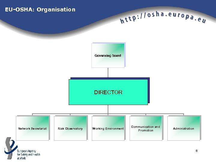 EU-OSHA: Organisation Governing board DIREKTOR DIRECTOR DIREKTOR Network Secretariat Risk Observatory Working Environment Communication