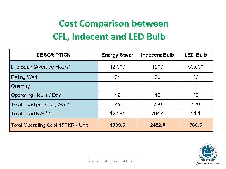 Cost Comparison between CFL, Indecent and LED Bulb DESCRIPTION Energy Saver Indecent Bulb LED