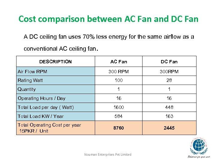 Cost comparison between AC Fan and DC Fan A DC ceiling fan uses 70%