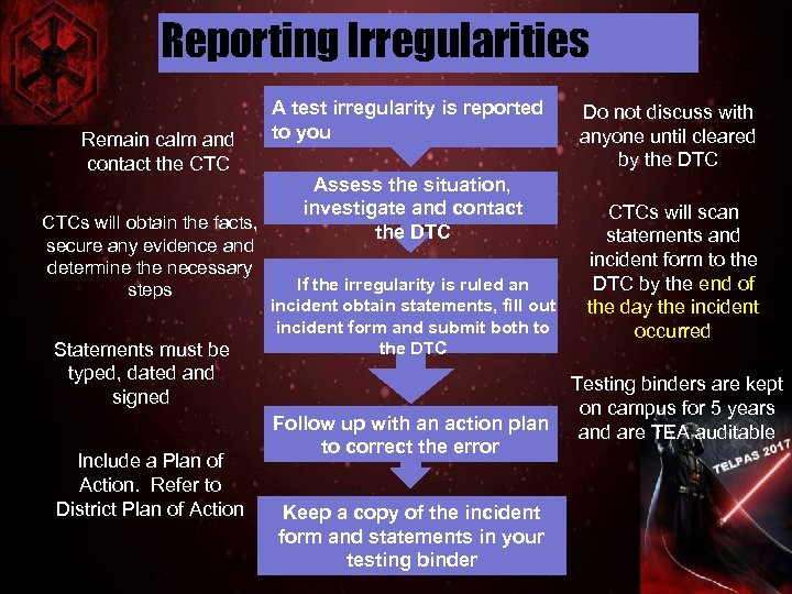 Reporting Irregularities Remain calm and contact the CTCs will obtain the facts, secure any