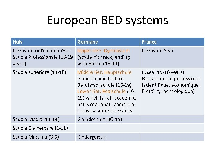 European BED systems Italy Germany France Licensure or Diploma Year Upper tier: Gymnasium Scuola