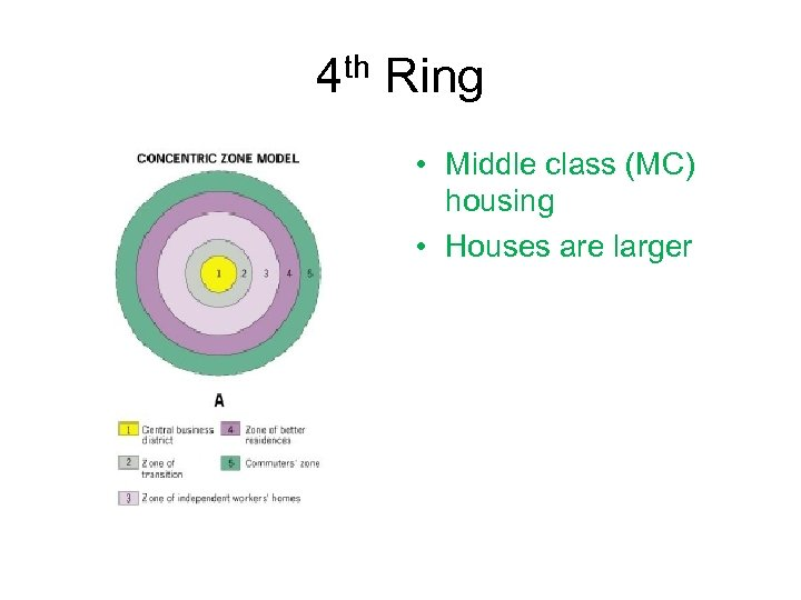 4 th Ring • Middle class (MC) housing • Houses are larger