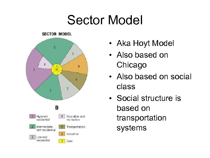 Sector Model • Aka Hoyt Model • Also based on Chicago • Also based