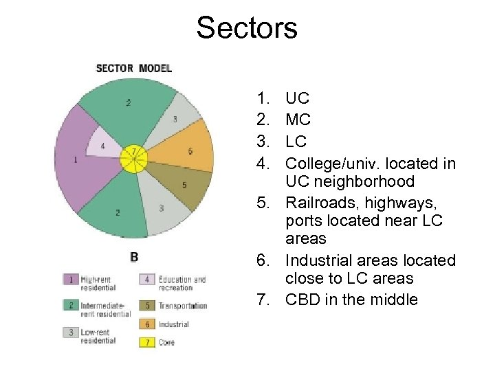 Sectors 1. 2. 3. 4. UC MC LC College/univ. located in UC neighborhood 5.