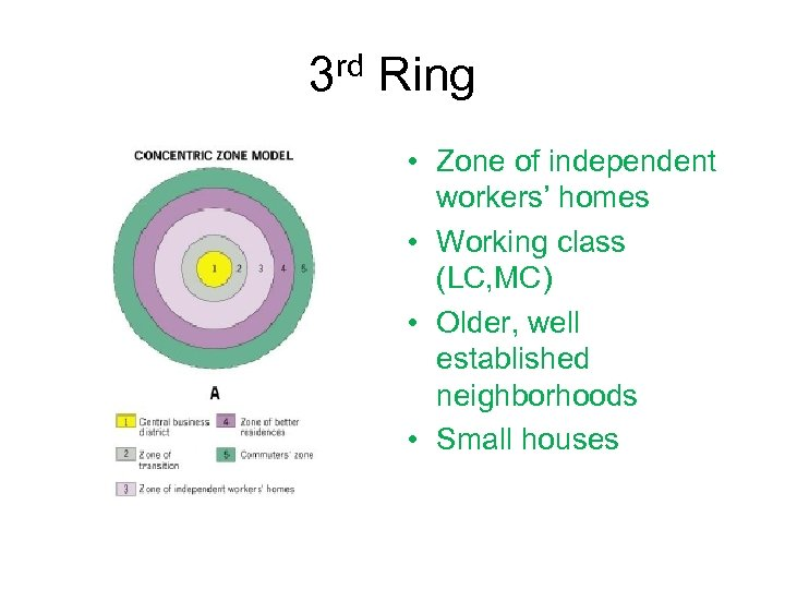 3 rd Ring • Zone of independent workers' homes • Working class (LC, MC)