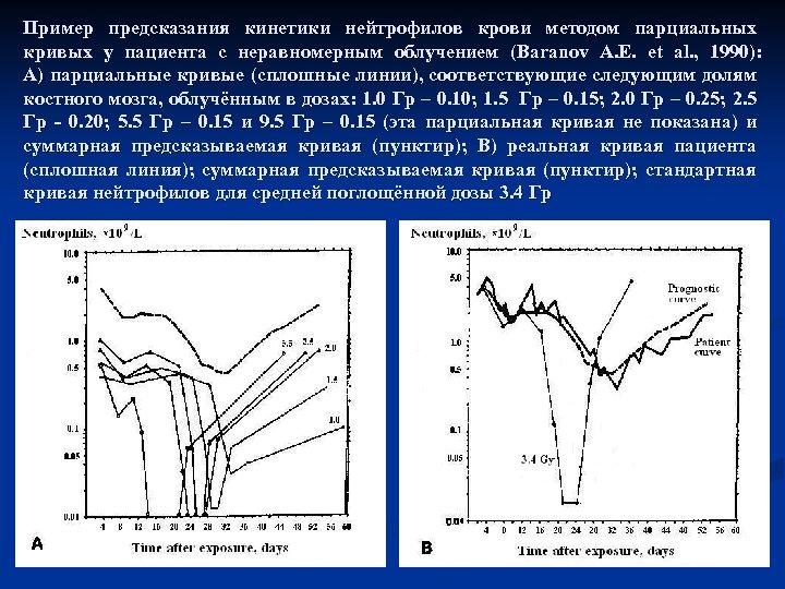 Пример предсказания кинетики нейтрофилов крови методом парциальных кривых у пациента с неравномерным облучением (Baranov