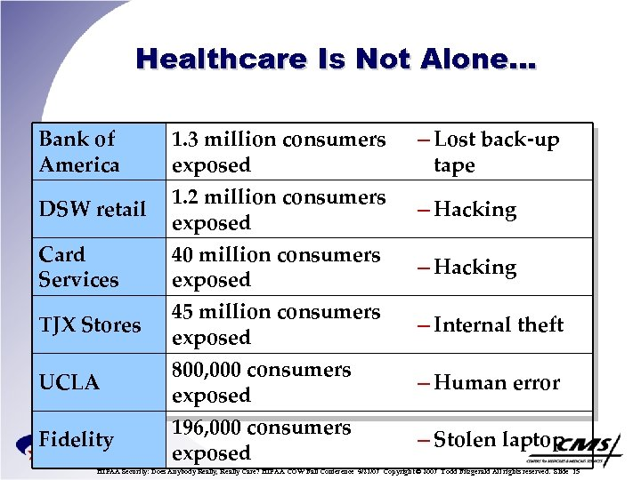 Healthcare Is Not Alone… Bank of America DSW retail Card Services TJX Stores UCLA