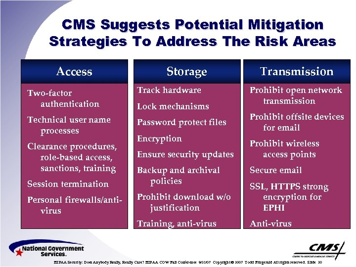 CMS Suggests Potential Mitigation Strategies To Address The Risk Areas Access Storage Two-factor authentication