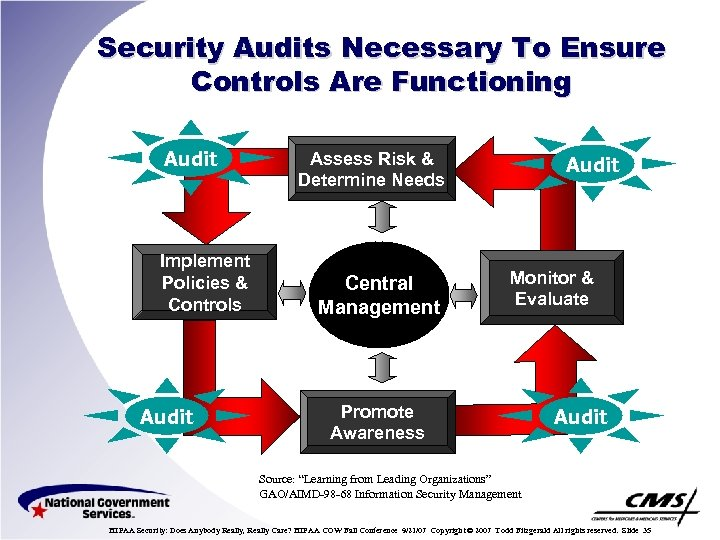 Security Audits Necessary To Ensure Controls Are Functioning Audit Implement Policies & Controls Audit