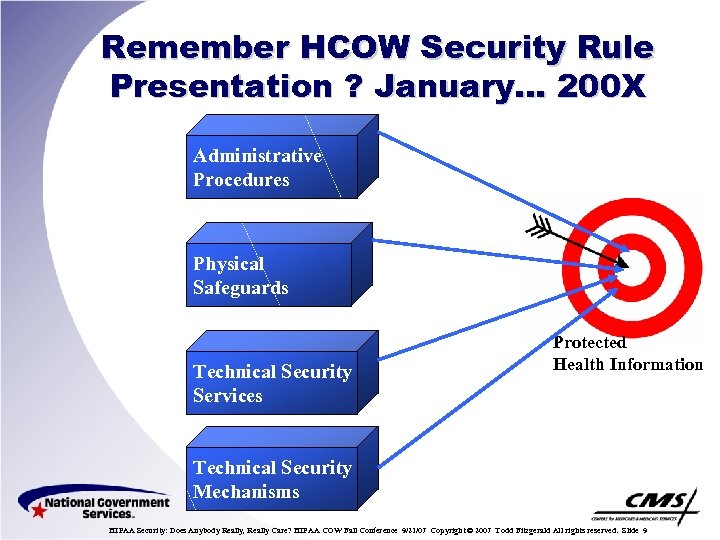 Remember HCOW Security Rule Presentation ? January… 200 X Administrative Procedures Physical Safeguards Technical