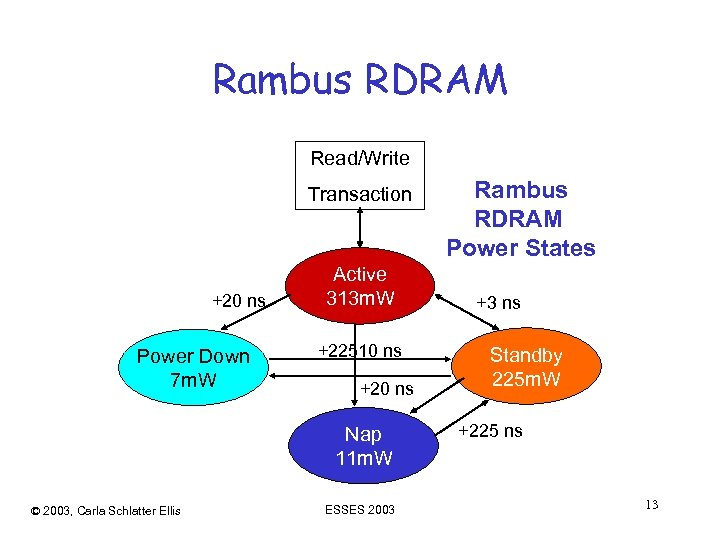 Rambus RDRAM Read/Write Transaction +20 ns Power Down 7 m. W Active 313 m.