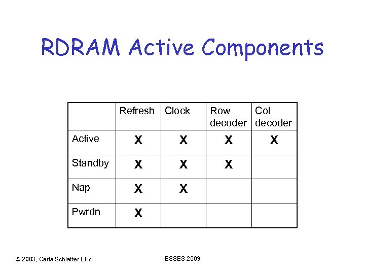 RDRAM Active Components Refresh Clock Row Col decoder Active X X X Standby X