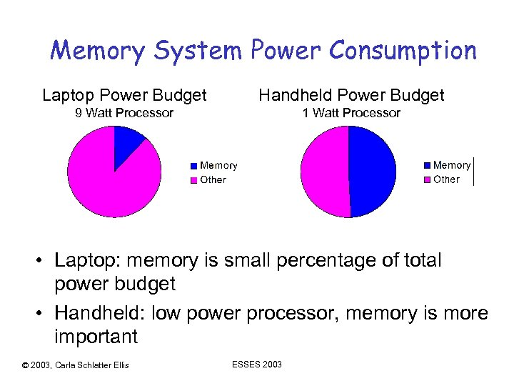 Memory System Power Consumption Laptop Power Budget Handheld Power Budget 9 Watt Processor 1