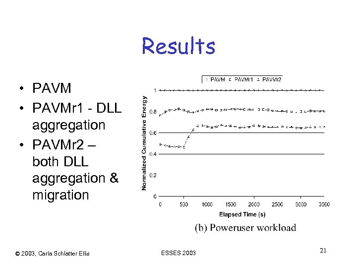 Results • PAVMr 1 - DLL aggregation • PAVMr 2 – both DLL aggregation