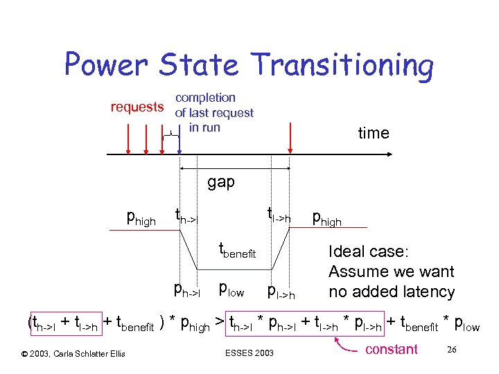 Power State Transitioning completion requests of last request in run time gap phigh tl->h