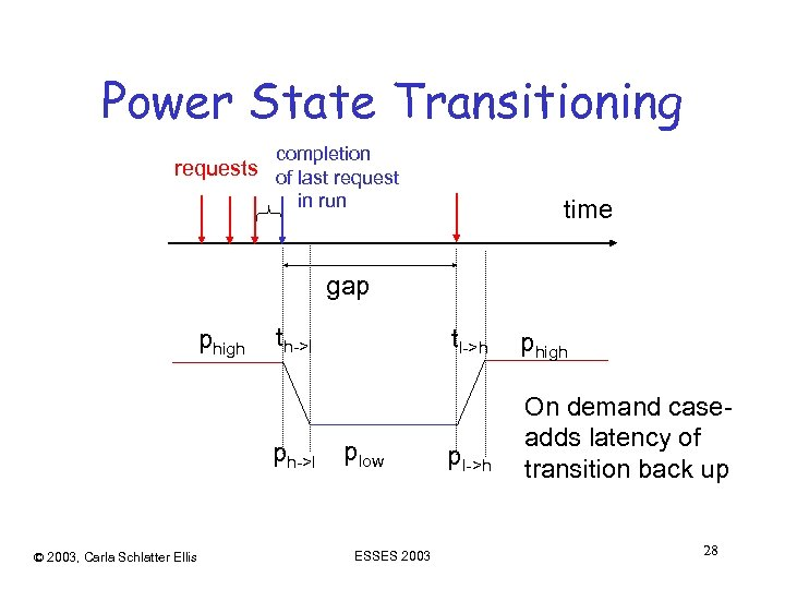 Power State Transitioning completion requests of last request in run time gap phigh th->l