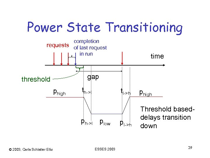 Power State Transitioning completion requests of last request in run gap threshold phigh th->l