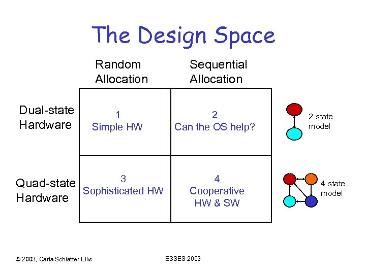 The Design Space Random Allocation Dual-state Hardware 1 Simple HW 3 Quad-state Sophisticated HW