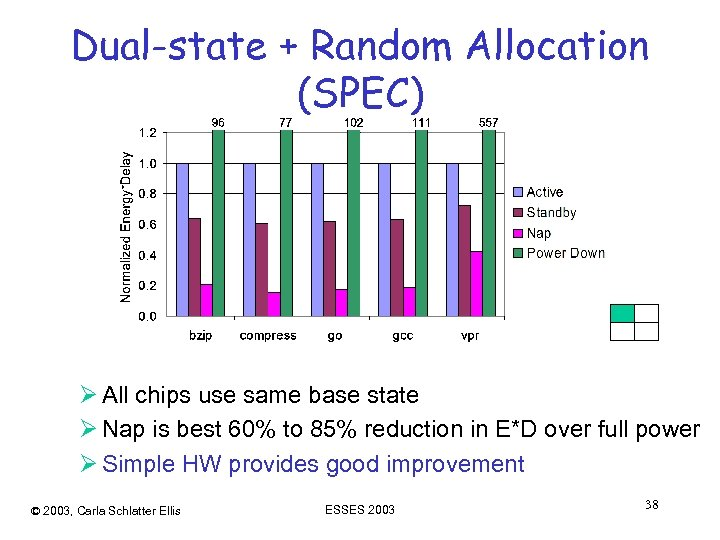 Dual-state + Random Allocation (SPEC) Ø All chips use same base state Ø Nap
