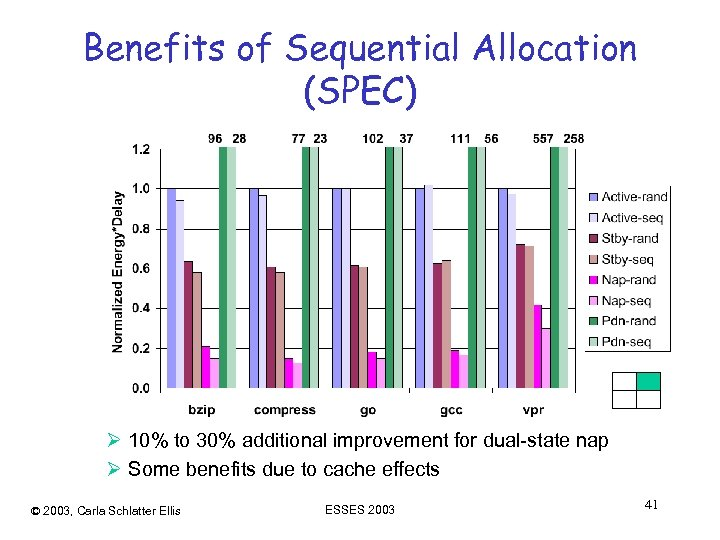 Benefits of Sequential Allocation (SPEC) Ø 10% to 30% additional improvement for dual-state nap