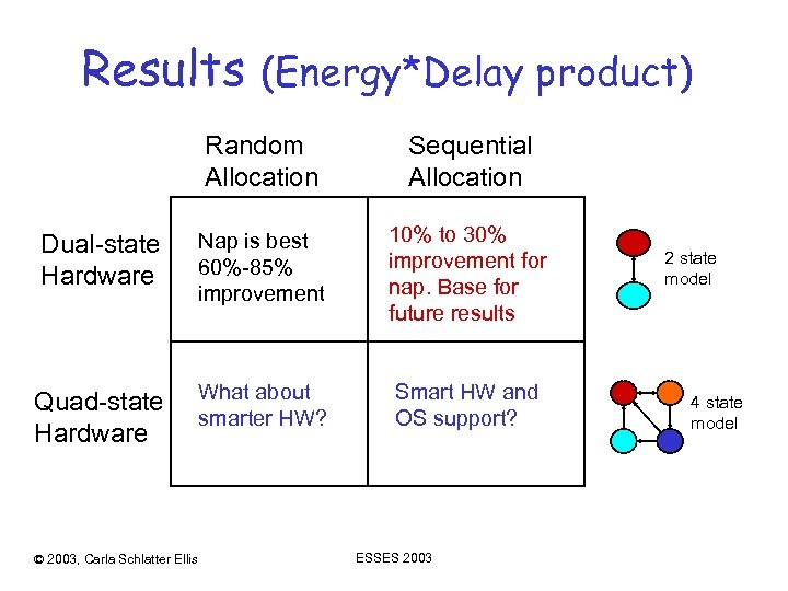 Results (Energy*Delay product) Random Allocation Sequential Allocation Dual-state Hardware Nap is best 60%-85% improvement
