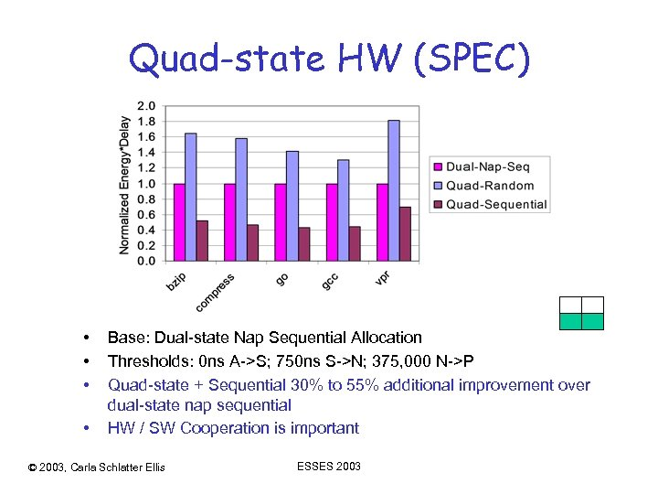 Quad-state HW (SPEC) • • Base: Dual-state Nap Sequential Allocation Thresholds: 0 ns A->S;