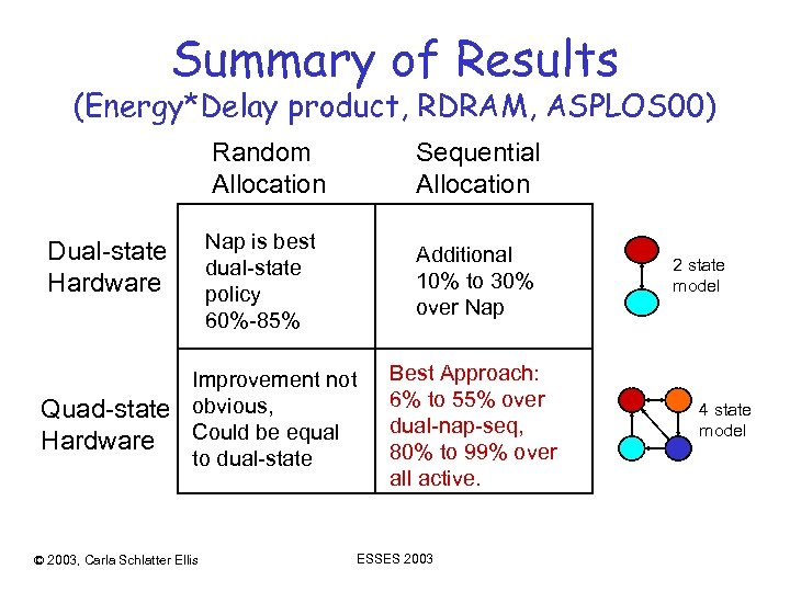 Summary of Results (Energy*Delay product, RDRAM, ASPLOS 00) Random Allocation Nap is best dual-state