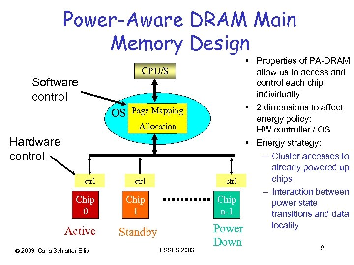 Power-Aware DRAM Main Memory Design CPU/$ Software control OS Page Mapping Allocation Hardware control