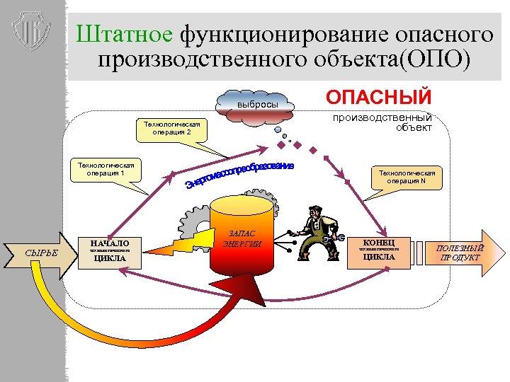 Штатное функционирование опасного производственного объекта(ОПО) выбросы производственный объект Технологическая операция 2 Технологическая операция 1