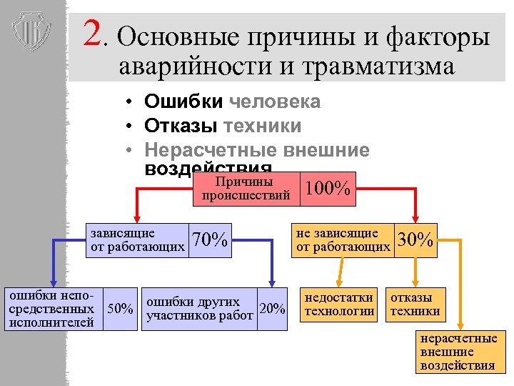 2. Основные причины и факторы аварийности и травматизма • Ошибки человека • Отказы техники