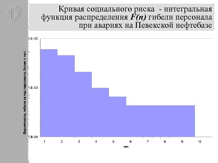 Кривая социального риска - интегральная функция распределения F(n) гибели персонала при авариях на Певекской