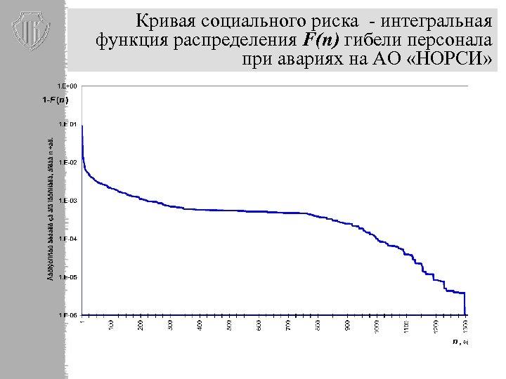Кривая социального риска - интегральная функция распределения F(n) гибели персонала при авариях на АО
