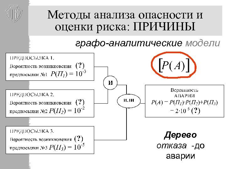 Методы анализа опасности и оценки риска: ПРИЧИНЫ графо-аналитические модели Дерево отказа -до аварии