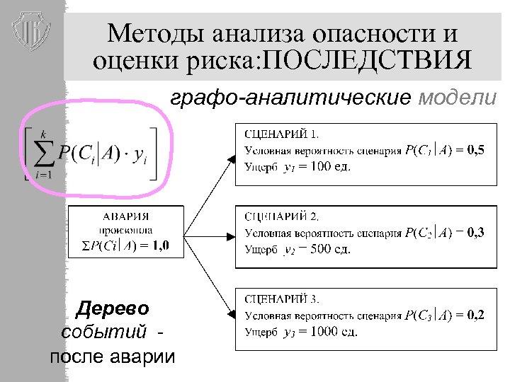 Методы анализа опасности и оценки риска: ПОСЛЕДСТВИЯ графо-аналитические модели Дерево событий после аварии